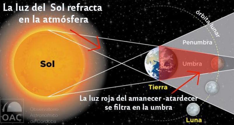 ¿Cómo se podrá ver el eclipse de luna en Colombia?