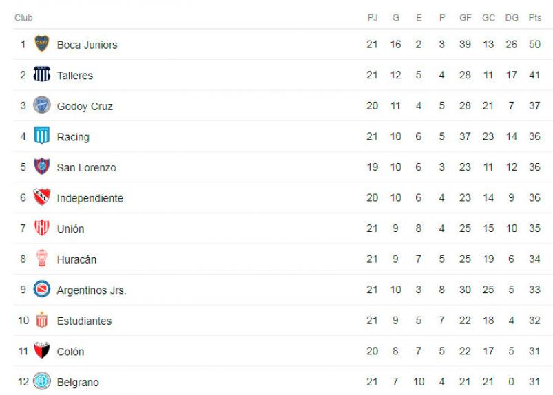 tabla superliga talleres boca